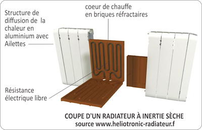 guide des radiateurs inertie briques r fractaires. Black Bedroom Furniture Sets. Home Design Ideas