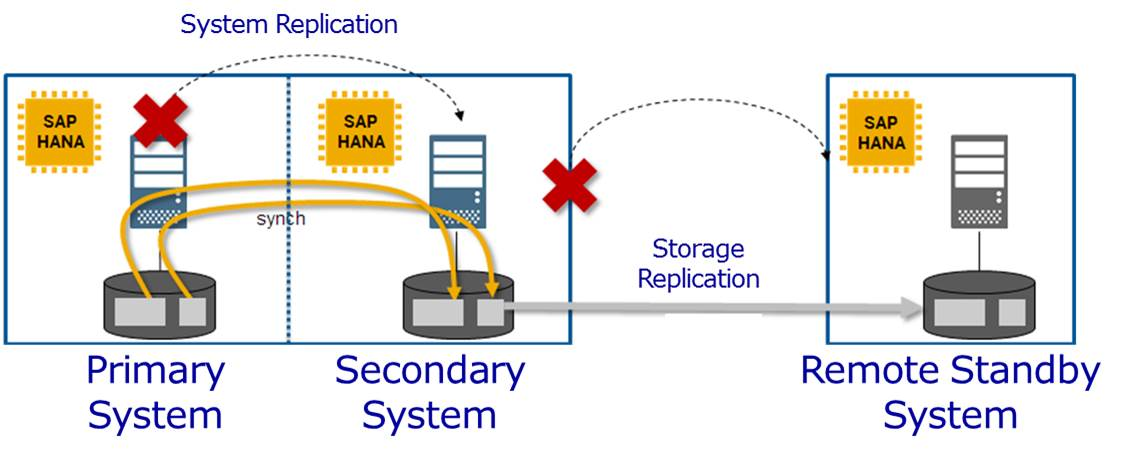 Sap Infrastructure Integration Experiences And Thoughts