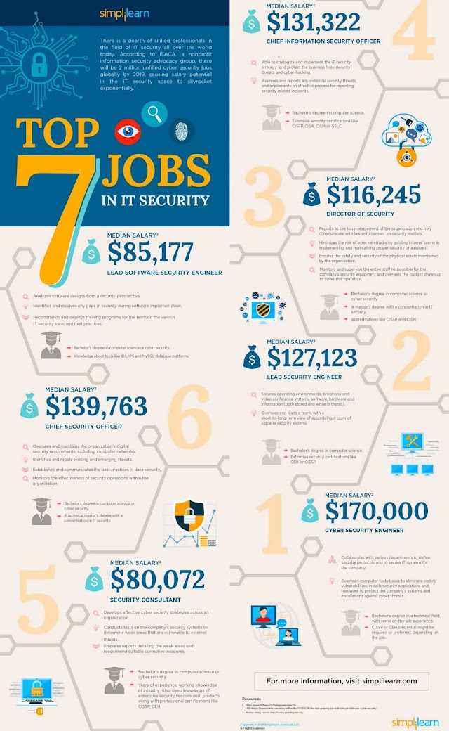 Top 7 jobs in IT Security #CyberSecurityIndonesia