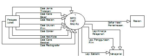 All about farmasi mei 2012 contoh diagram konteks ccuart Images