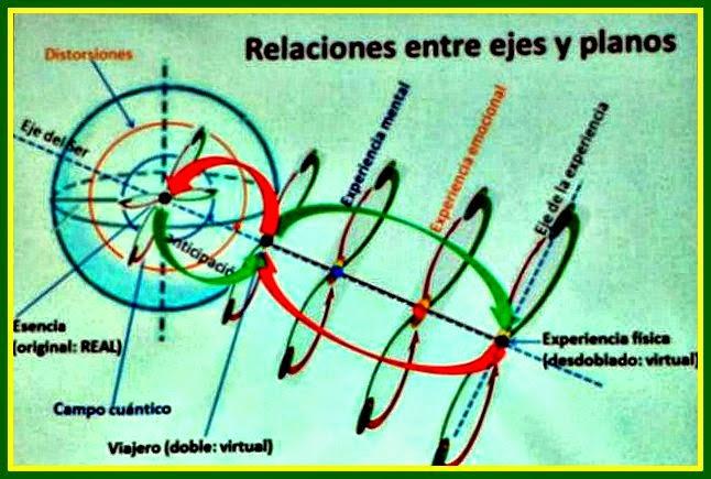 Eje del Ser y planos de desdoblamiento: doble virtual, desdoblado, campo cuántico