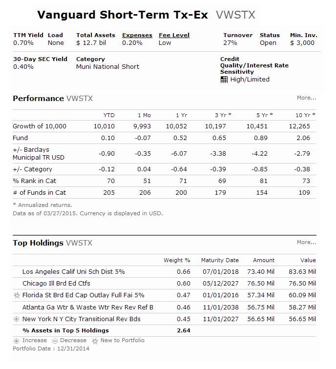 Vanguard Short-Term Tax-Exempt Fund (VWSTX)