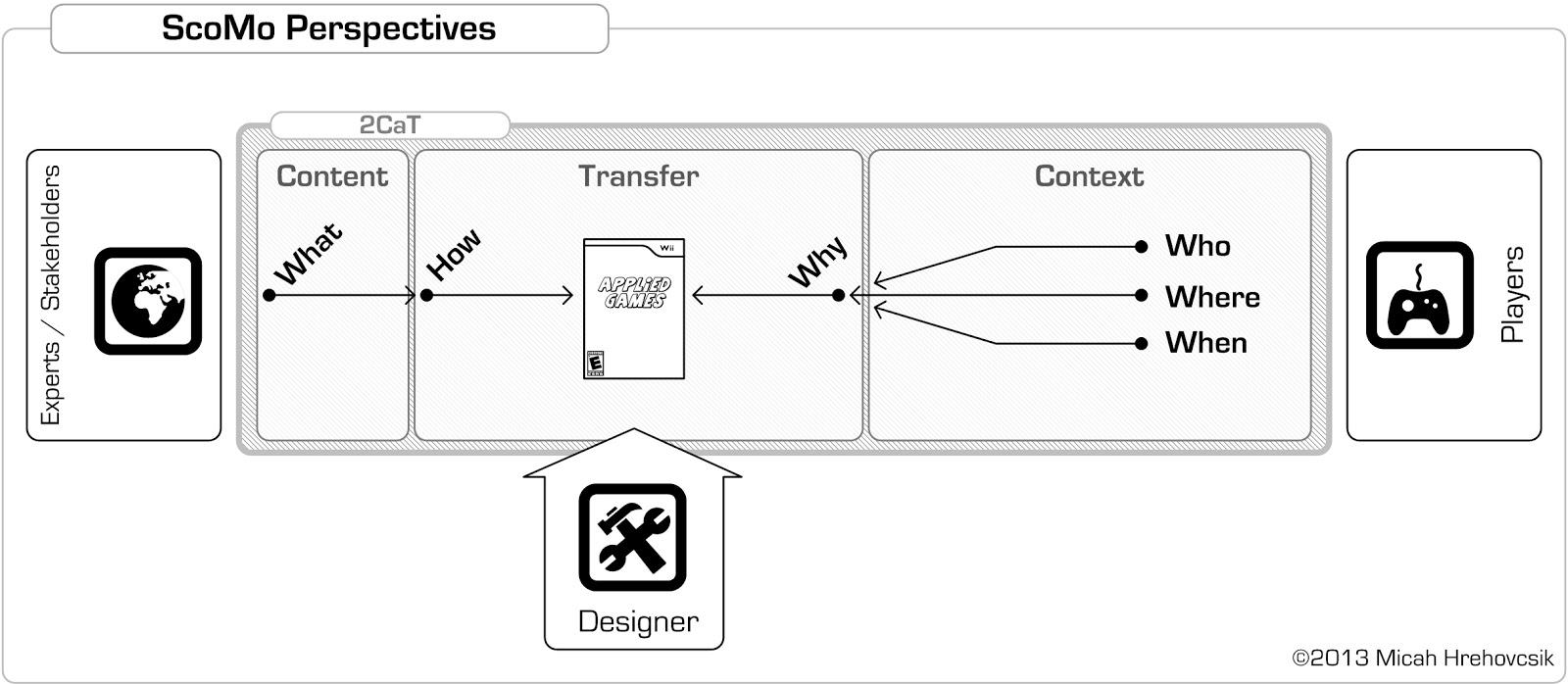 Tools For Game Design - Game design download