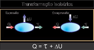 Termodinâmica primeira e segunda lei