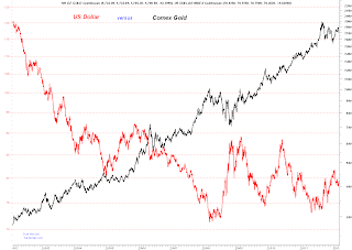 cours or / cours dollar -  corrélation inversée de LT Gold+vs+Dollar+Chart