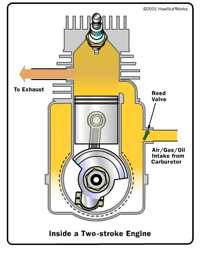World Of Cars Two Stroke Engine Images