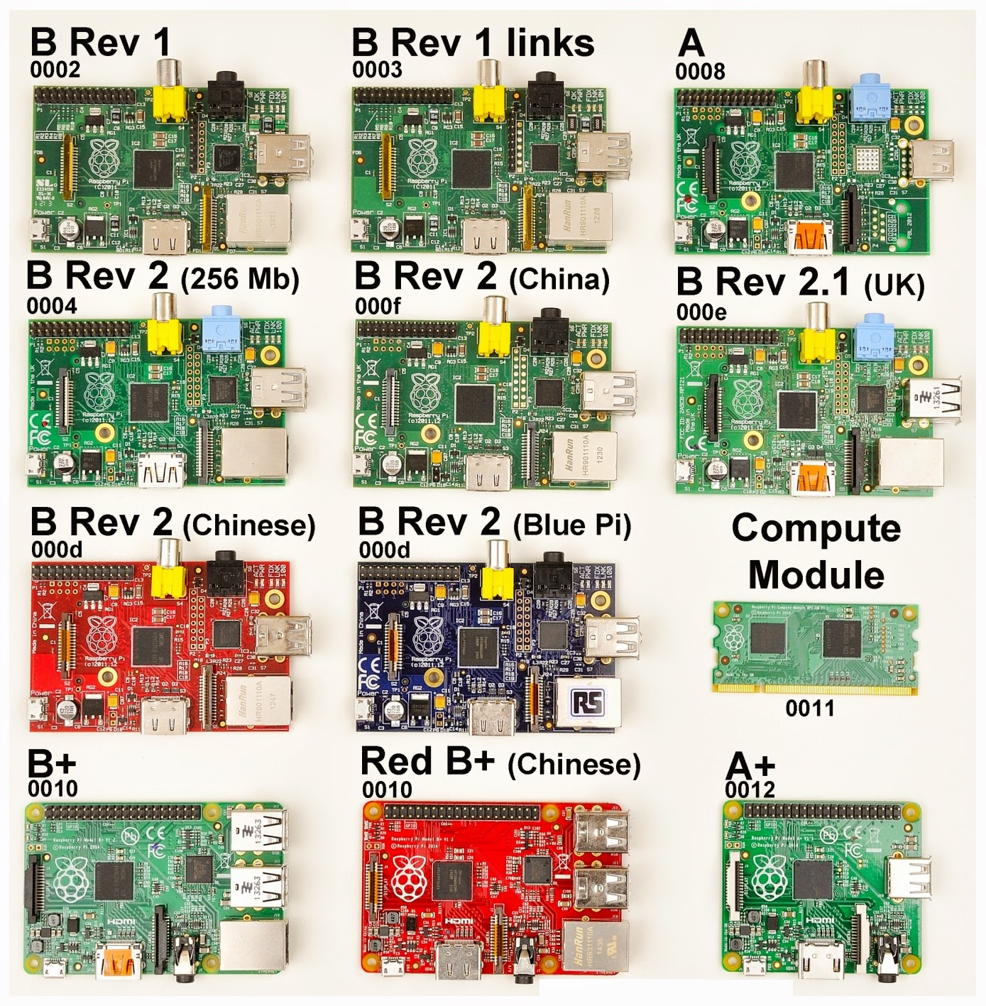 Keluarga Raspberry Pi