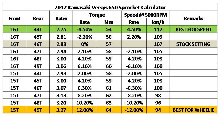 Kawasaki Versys 650 Gearing (Sprocket Combination) | Nelson's Adventure