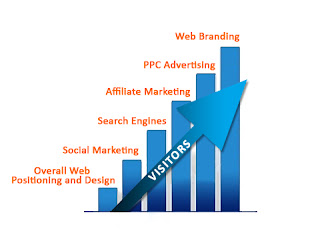 You importance express eminent at Marketing Your insignificant Business