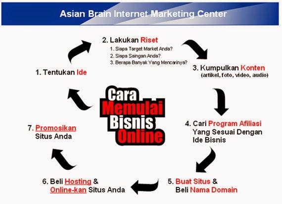 Cara Memulai Bisnis Online Gratis