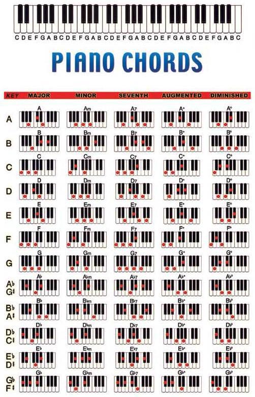 Chord Piano untuk latihan - Laras Nada