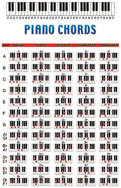 chord piano / kunci piano