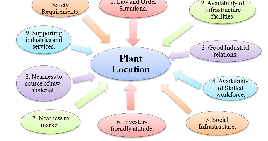 internal external factors that affect