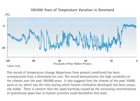 100000 ans de variation de température au Groenland Acia