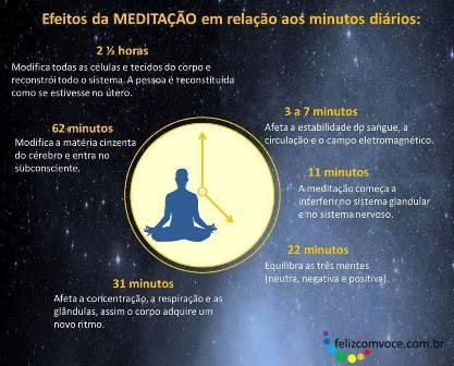 Efeitos da Meditação