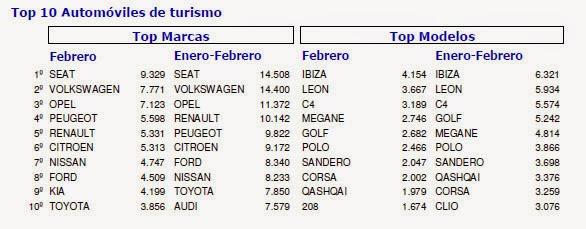 coches más vendidos febrero 2015