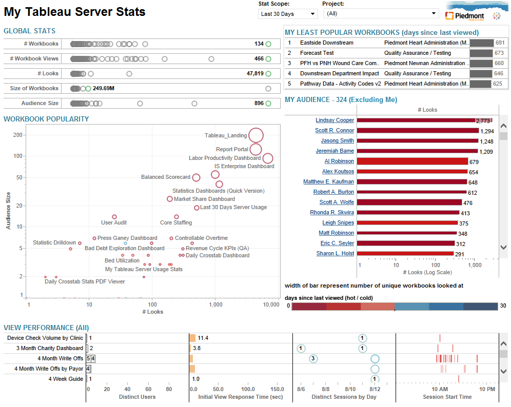 Tableau zen august 2014 my tableau server stats for publishers nvjuhfo Choice Image