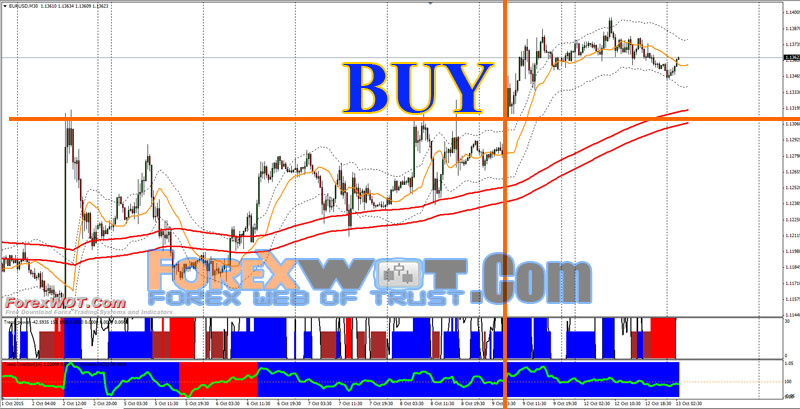 Most profitable forex trading indicator