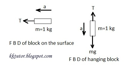 Kkmishras tutorials solutions to problems on newtons laws of answer let the accelerations of blocks be a ms and tension in the string be t n see the free body diagram for both the blocks below forces are ccuart Image collections