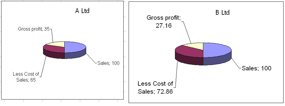 By Seeing Its Pie Chart It Is Clear That A Ltd Has Manage Better Cost Of Sales Due To This Gross Profit More Than B Should