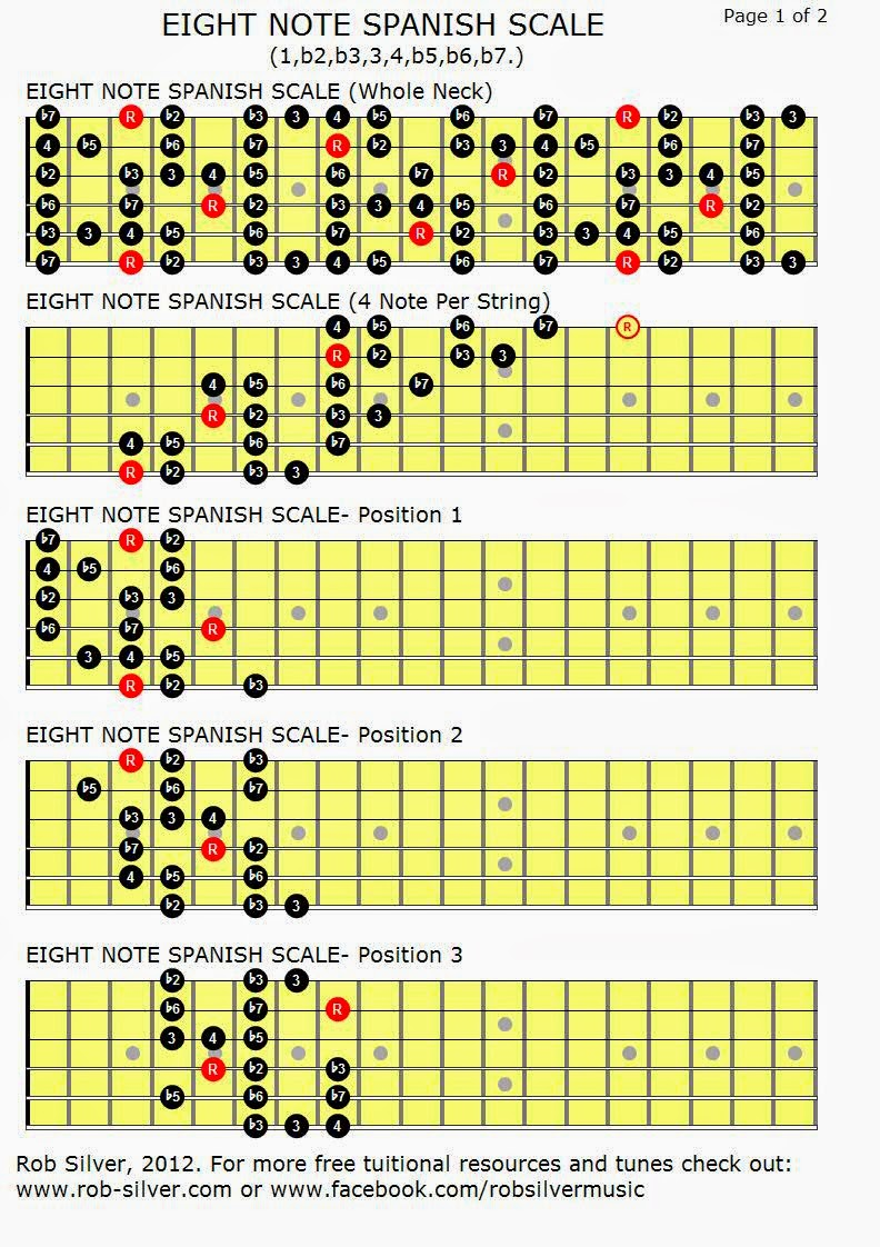 how to play spanish guitar scales