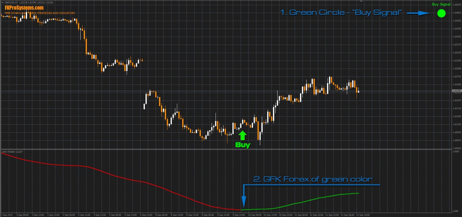 Successful forex trading indicators