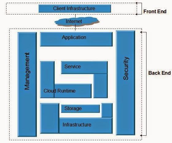 معمارية السحابة المحوسبة Cloud Computing Architecture