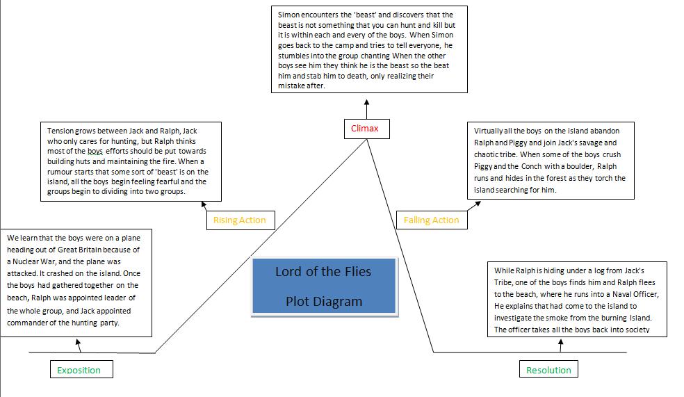 Christians Tla Blog Literature Portfolio 3 Lord Of The Flies