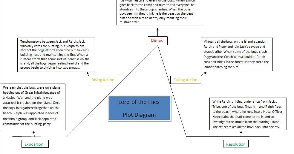 Christian's TLA Blog: Literature Portfolio 3 Lord of the Flies