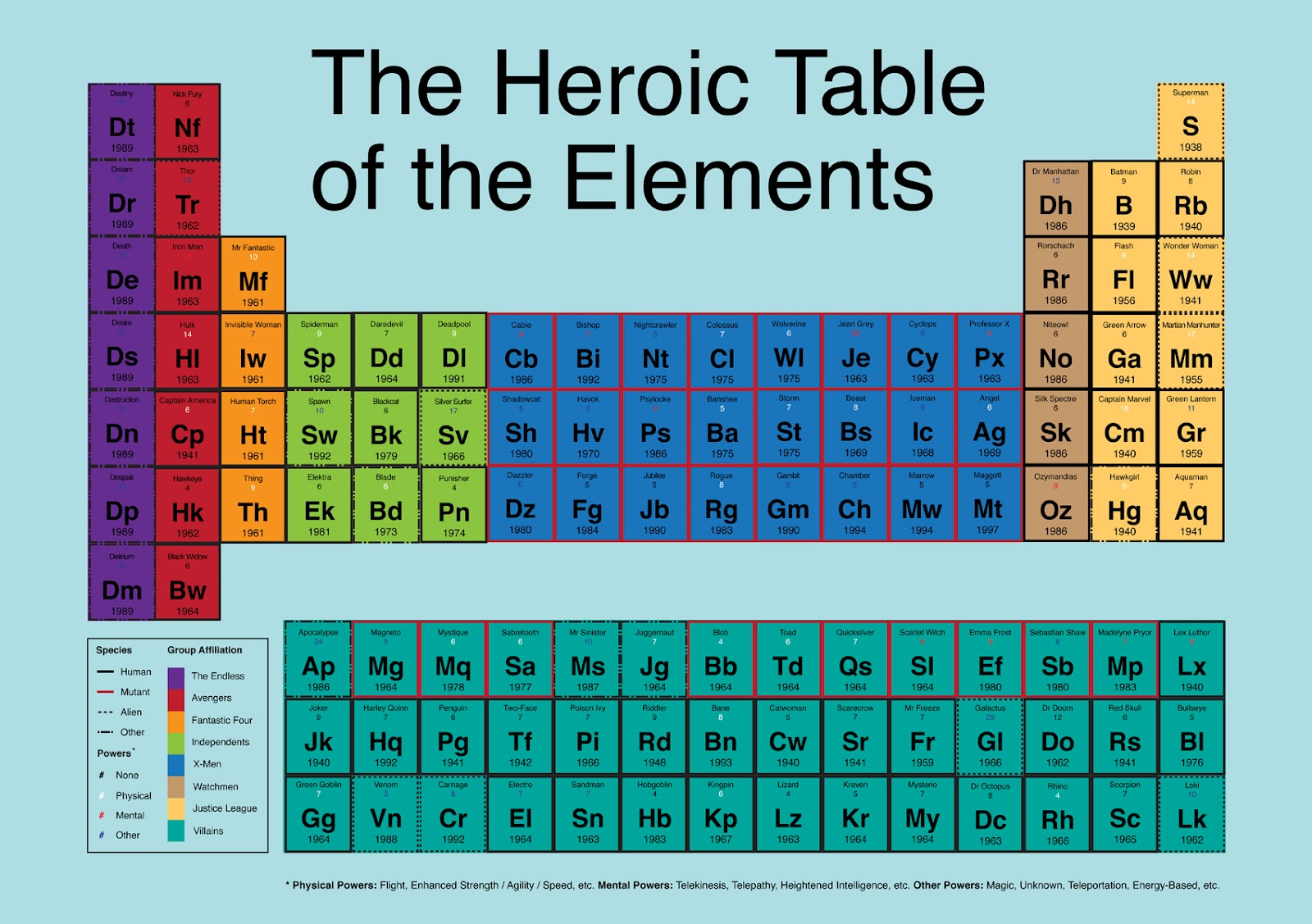 The heroic table of the elements image the geek twins the heroic table of the elements image gamestrikefo Choice Image
