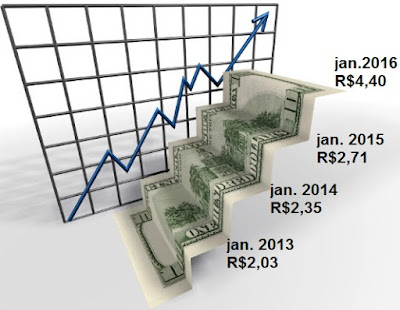 Variação do dólar de 2013 a 2016