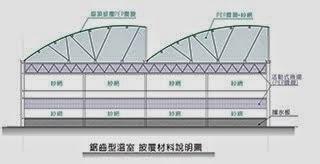 鋸齒型溫室 批覆材料說明圖