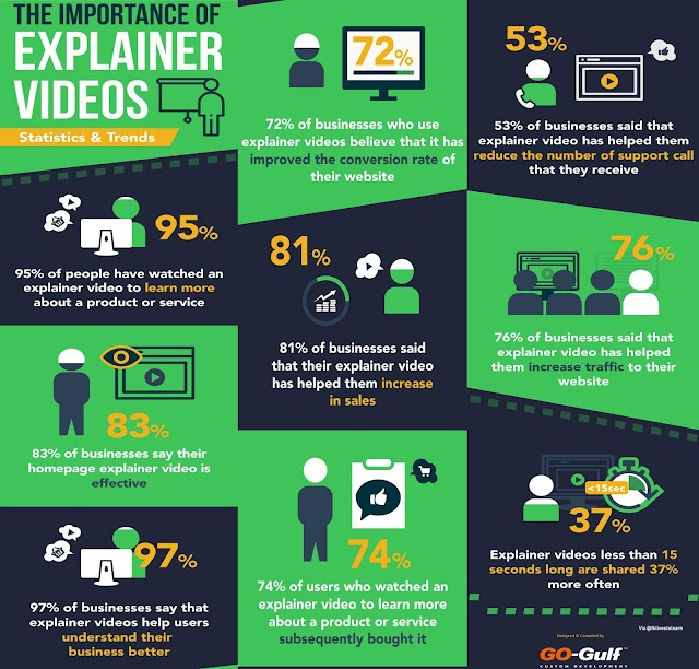 The importance of explainer video