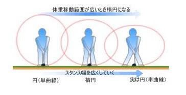 ゴルフカスタムフィッティング
