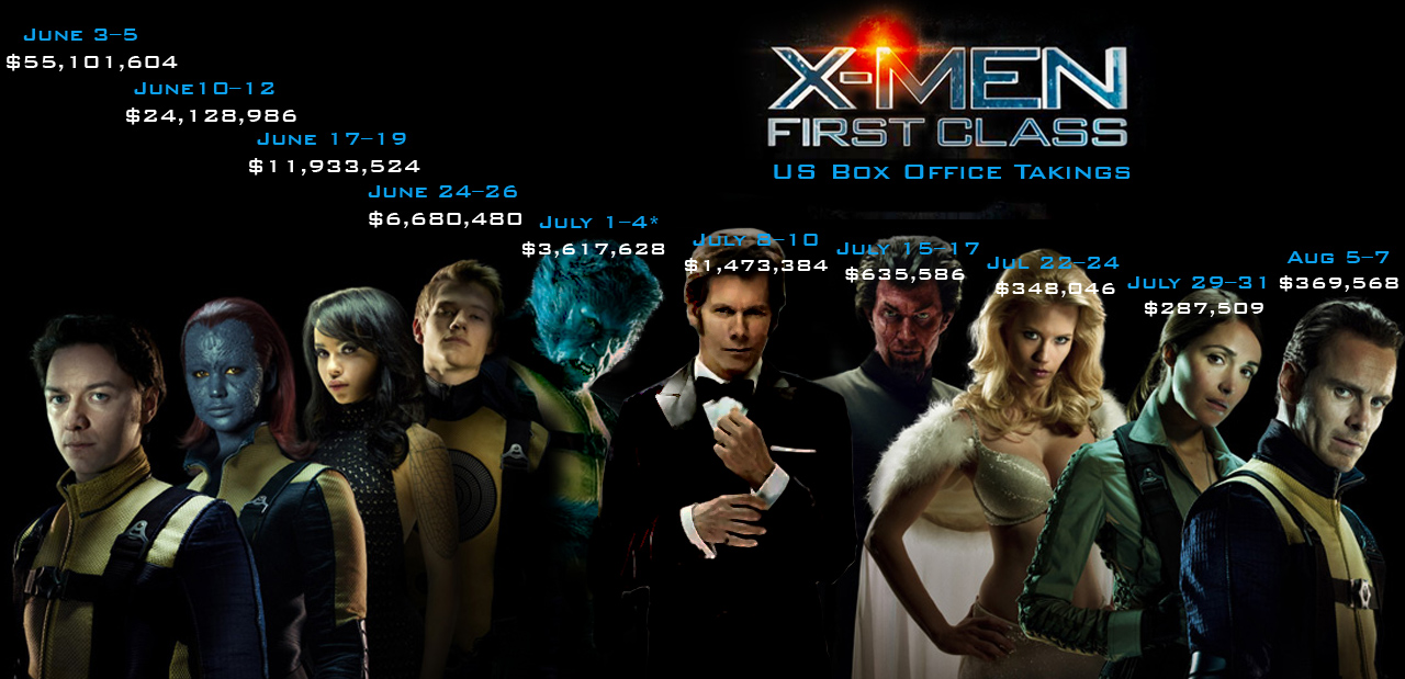 On the sequel front  X Men First Class Characters Names