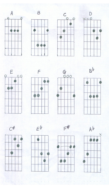 MUSIC LESSONS: Guitar Lessons : Basic Chord Chart for Beginners