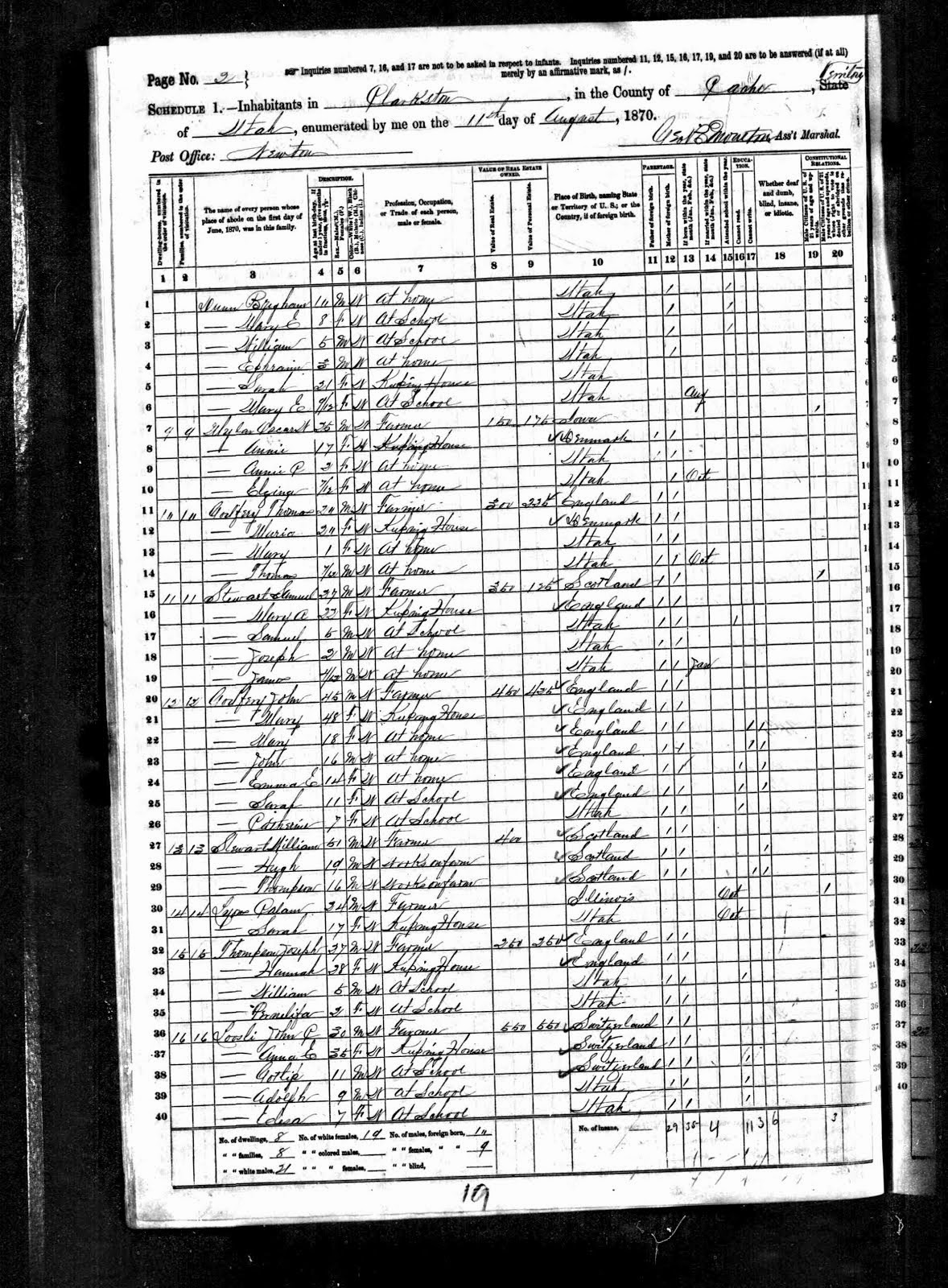 1870 Utah Census, Clarkston, Utah