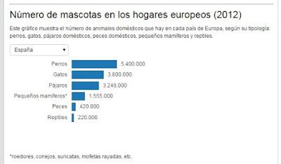 Número de mascotas en los hogares españoles