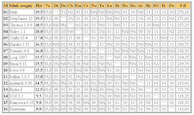 Jurek Chess Ranking (JCR) - Page 2 2liga2011.02.17