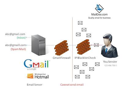 IP ของ Email Server ติด Blacklist