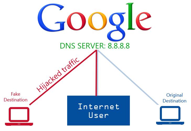 internet dns ip:
