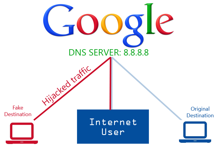 Google Public DNS Servers Traffic Hijacked