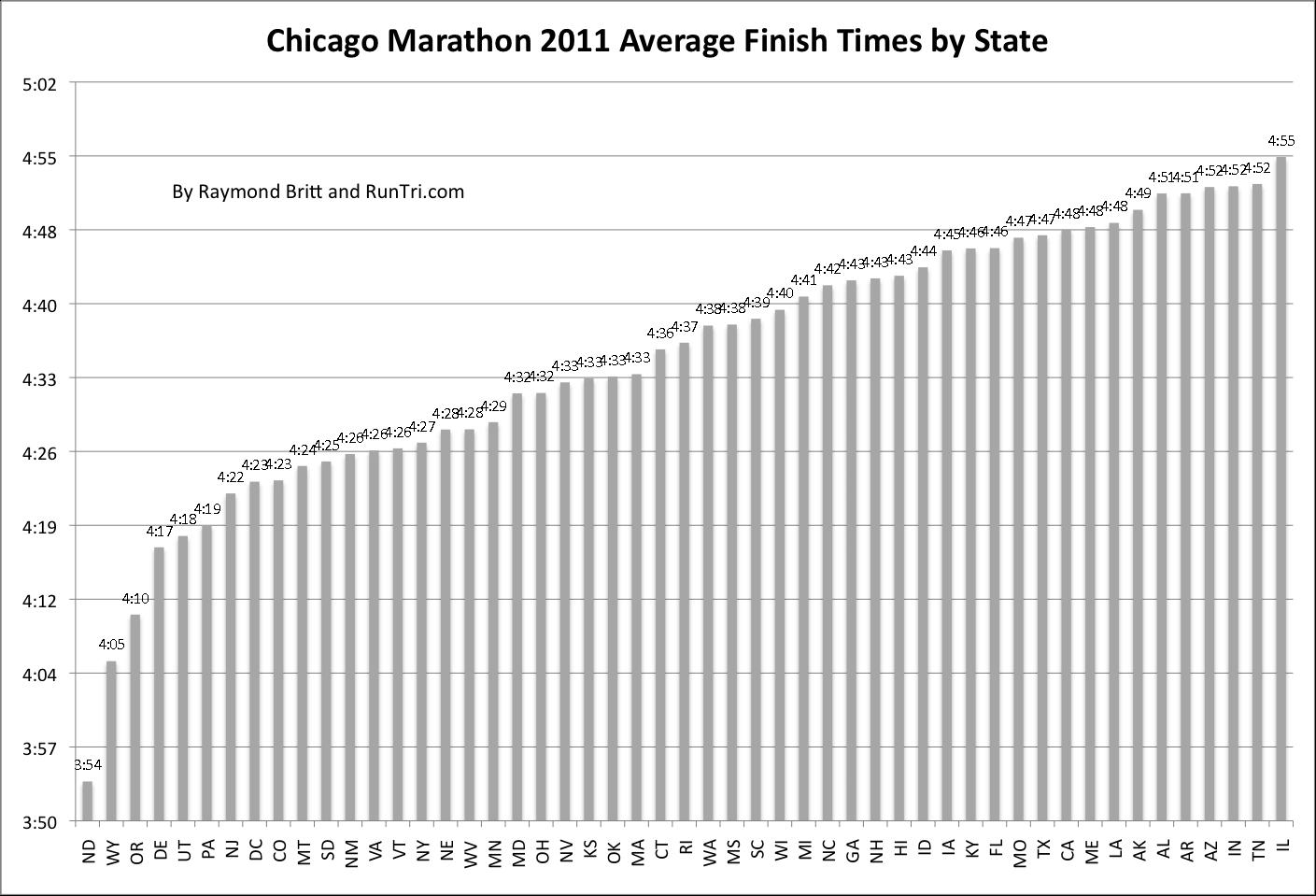 RunTri Chicago Marathon  Results Analysis - Chicago marathon map