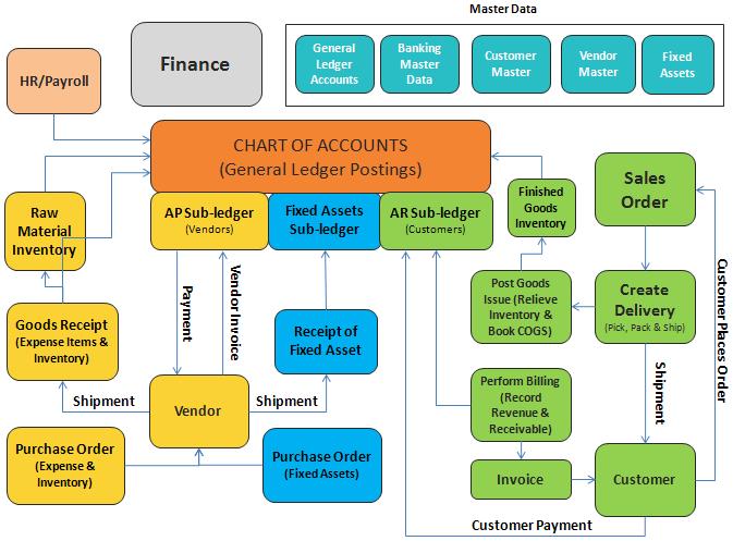 Sap Fi Business Process Associated With Sap Fi Module