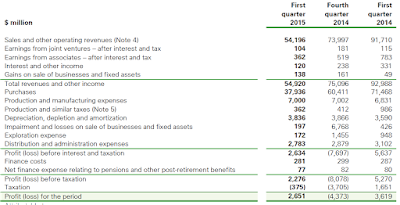 BP, Q1, 2015, income statement