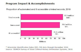 Number of criminal justice records availalbe in the U.S.