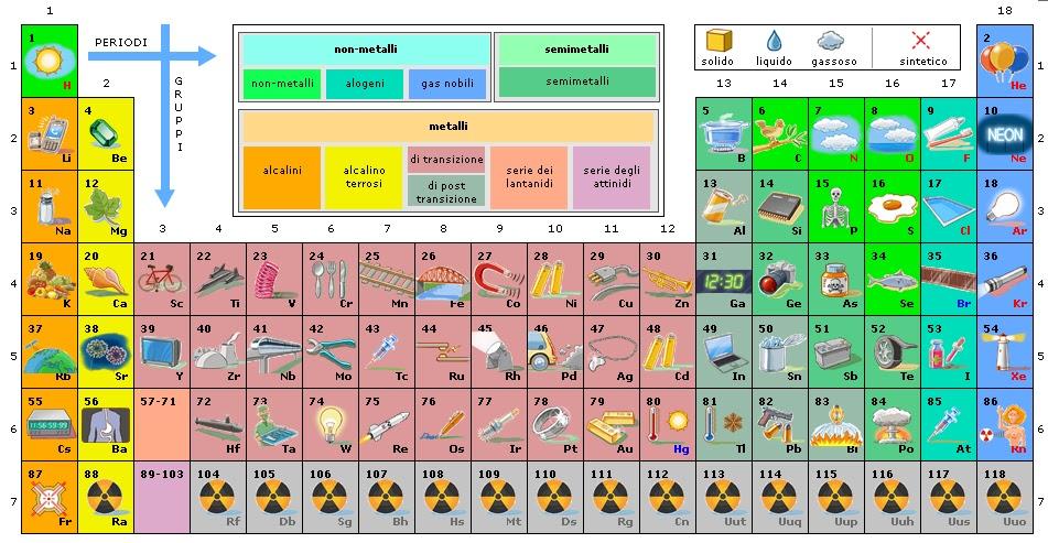 Pz lezioni ed esercizi online focus tavola periodica degli elementi illustrata ed interattiva - Tavola periodica in inglese ...