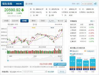 中国株コバンザメ投資 香港ハンセン指数0920