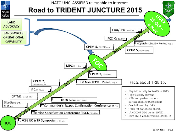 Road to Trident Juncture 2015