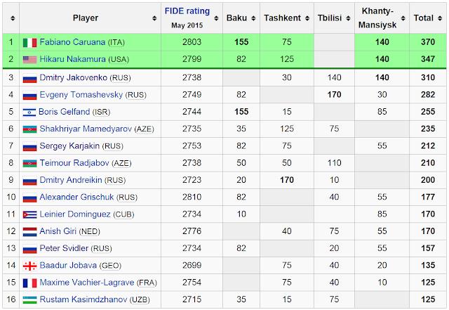 Clasificación Final FIDE Grand Prix.